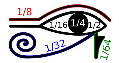 Oko horusa w matematyce